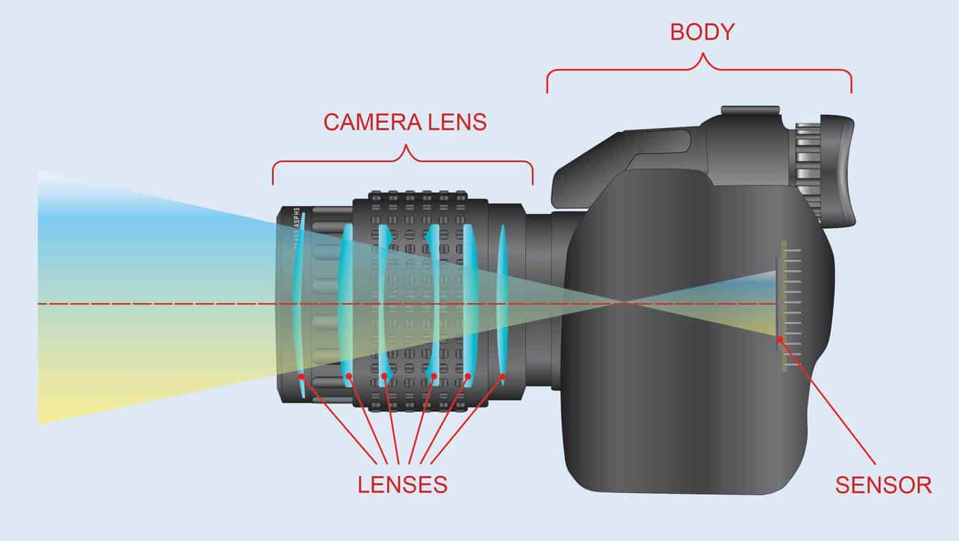 A camera lens may consist of just one lens but usually consists of multiple lenses. Together they rectify the aberrations found in a single lens.